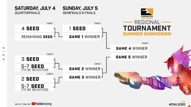 overwatch-league-summer-showdown-2020